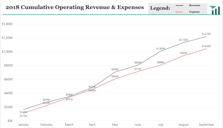 An interactive line graph of Cumulative Operating Revenue and Expenses