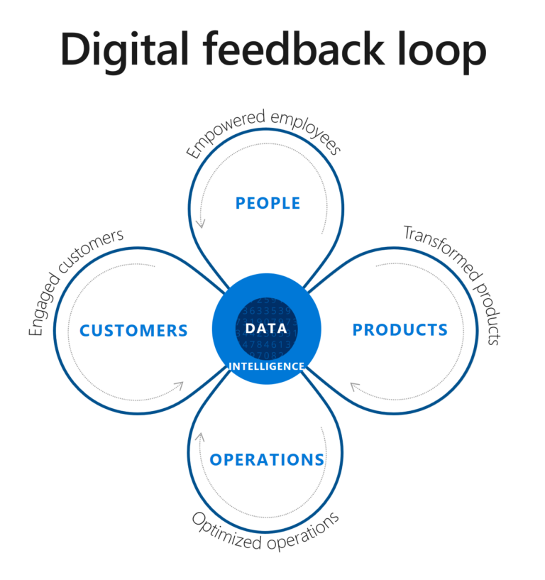 A digital feedback loop that demonstrates that engaged customers, optimized operations, transformed products, and empowered employees all feed into data intelligence
