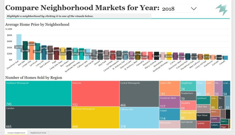 Graph comparing neighborhood real estate market
