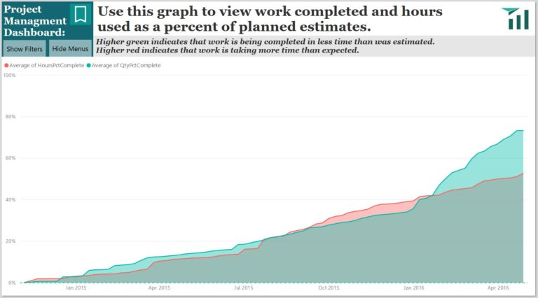 An interactive project management dashboard that displays graph of work completed and hours