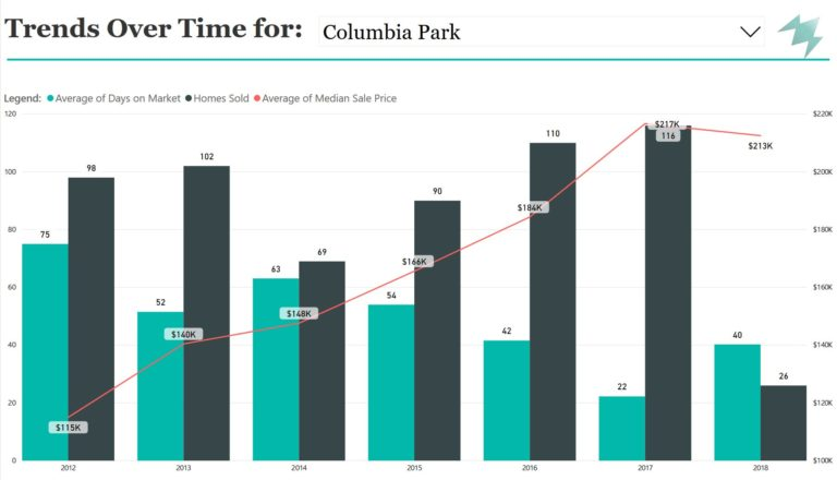 Bar Graph of Colombia Park Trends Over Time