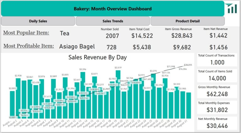 Interactive dashboard of data for bakery