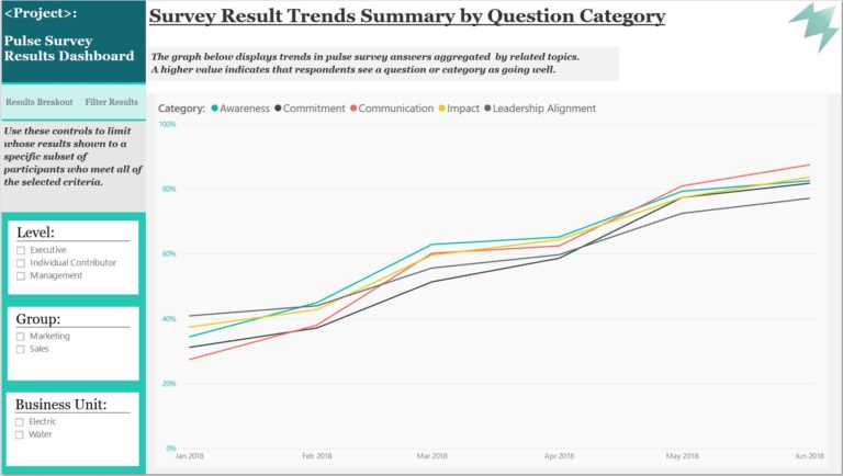 The line graph displays trends in pulse survey answers aggregated by related topics