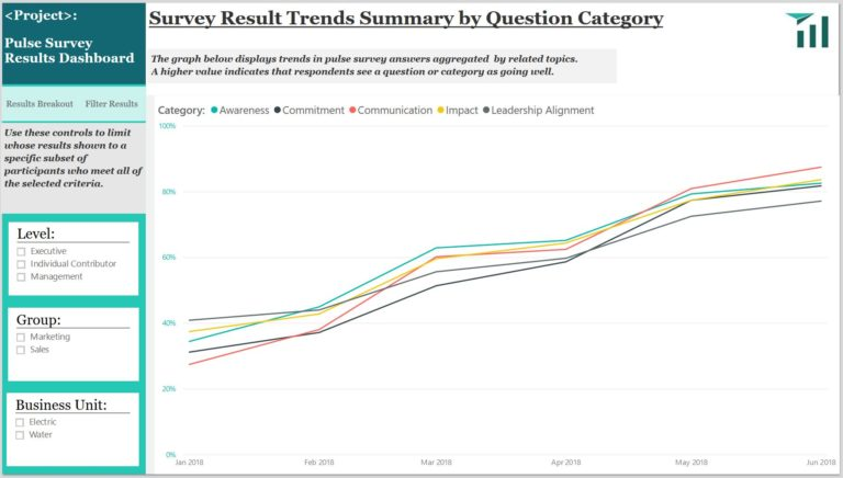 An interactive dashboard of survey results trends summary by question category